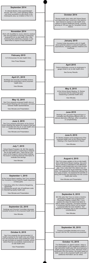 Proposed Health Clinic Timeline