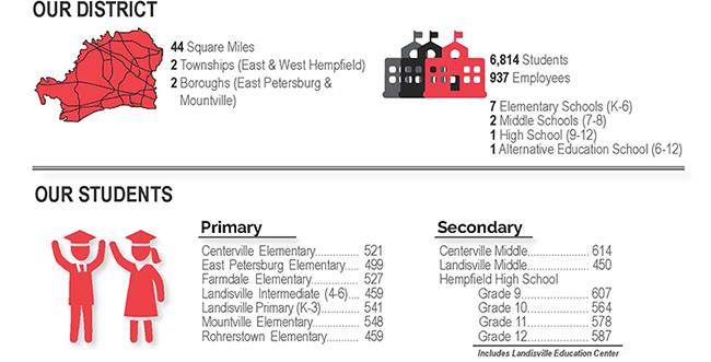 Hempfield School District Attendance Data